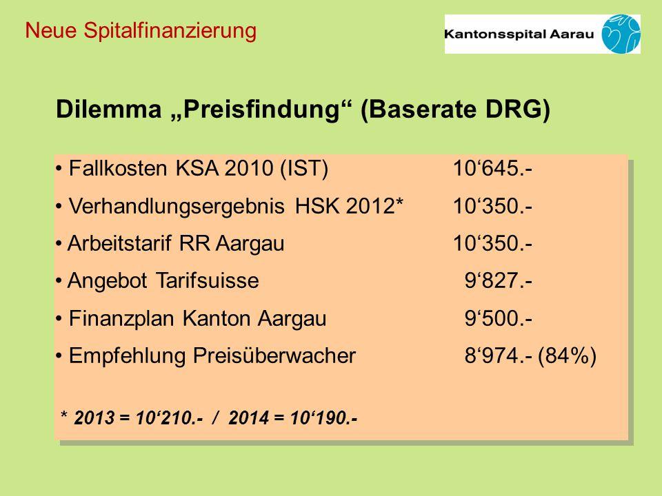 Fallkosten KSA 2010 (IST) 10645.- Verhandlungsergebnis HSK 2012*10350.- Arbeitstarif RR Aargau 10350.- Angebot Tarifsuisse 9827.- Finanzplan Kanton Aargau 9500.- Empfehlung Preisüberwacher 8974.- (84%) Fallkosten KSA 2010 (IST) 10645.- Verhandlungsergebnis HSK 2012*10350.- Arbeitstarif RR Aargau 10350.- Angebot Tarifsuisse 9827.- Finanzplan Kanton Aargau 9500.- Empfehlung Preisüberwacher 8974.- (84%) Dilemma Preisfindung (Baserate DRG) * 2013 = 10210.- / 2014 = 10190.- Neue Spitalfinanzierung