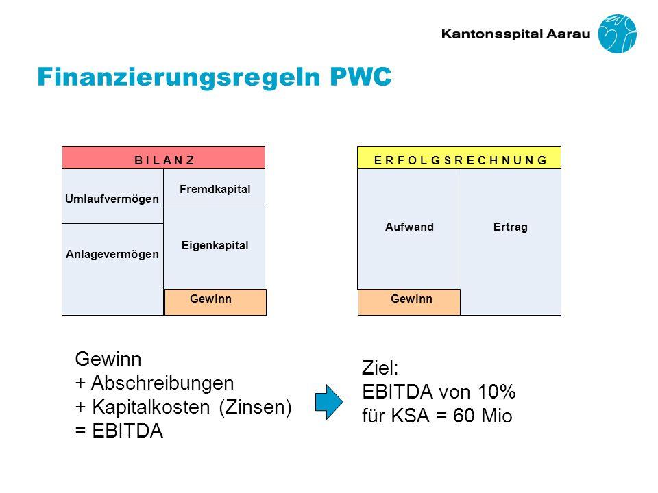 Umlaufvermögen Anlagevermögen Fremdkapital Eigenkapital B I L A N Z AufwandErtrag E R F O L G S R E C H N U N G Gewinn Ziel: EBITDA von 10% für KSA = 60 Mio Gewinn + Abschreibungen + Kapitalkosten (Zinsen) = EBITDA Finanzierungsregeln PWC