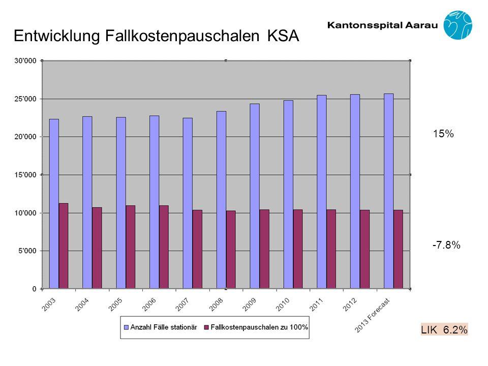 15% -7.8% LIK 6.2% Entwicklung Fallkostenpauschalen KSA