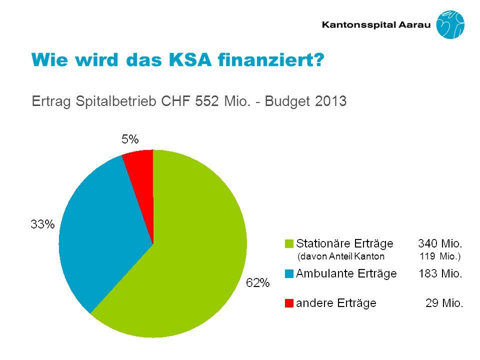 Wie wird das KSA finanziert.Ertrag Spitalbetrieb CHF 552 Mio.