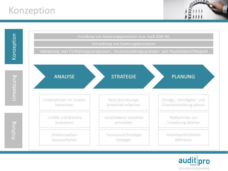 Konzeption ANALYSESTRATEGIEPLANUNG Unternehmen im Inneren betrachten Restrukturierungs- potentiale erkennen Ertrags-, Vermögens- und Finanzentwicklung planen Erstellung von Sanierungsgutachten (u.a.