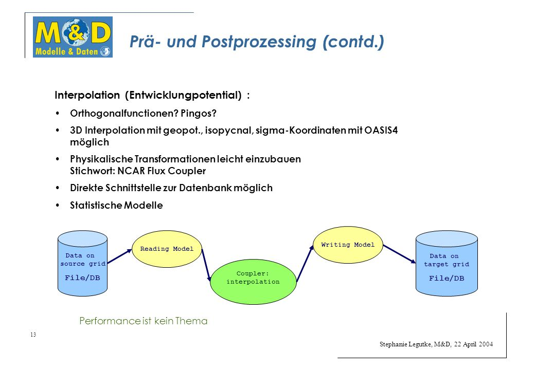 Stephanie Legutke, M&D, 22 April 2004 13 Prä- und Postprozessing (contd.) Interpolation (Entwicklungpotential) : Orthogonalfunctionen? Pingos? 3D Inte