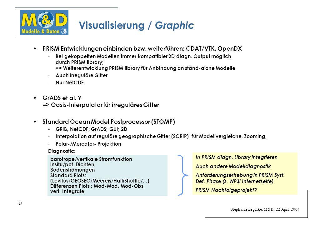 Stephanie Legutke, M&D, 22 April 2004 15 Visualisierung / Graphic PRISM Entwicklungen einbinden bzw.