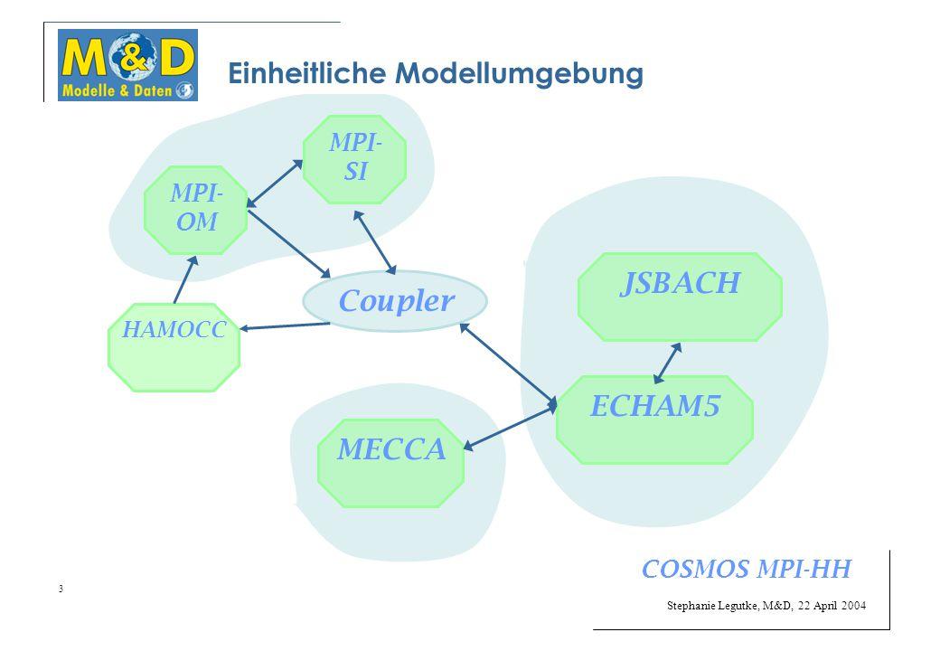 Stephanie Legutke, M&D, 22 April 2004 3 Einheitliche Modellumgebung Coupler MPI- SI JSBACH HAMOCC ECHAM5MECCA MPI- OM COSMOS MPI-HH
