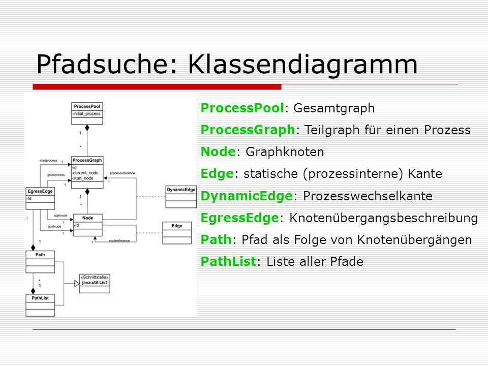 Pfadsuche: Klassendiagramm ProcessPool: Gesamtgraph ProcessGraph: Teilgraph für einen Prozess Node: Graphknoten Edge: statische (prozessinterne) Kante DynamicEdge: Prozesswechselkante EgressEdge: Knotenübergangsbeschreibung Path: Pfad als Folge von Knotenübergängen PathList: Liste aller Pfade