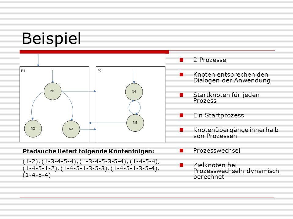 Beispiel 2 Prozesse Knoten entsprechen den Dialogen der Anwendung Startknoten für jeden Prozess Ein Startprozess Knotenübergänge innerhalb von Prozessen Prozesswechsel Zielknoten bei Prozesswechseln dynamisch berechnet Pfadsuche liefert folgende Knotenfolgen: (1-2), (1-3-4-5-4), (1-3-4-5-3-5-4), (1-4-5-4), (1-4-5-1-2), (1-4-5-1-3-5-3), (1-4-5-1-3-5-4), (1-4-5-4)