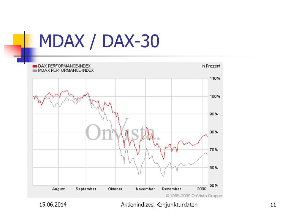 15.06.2014Aktienindizes, Konjunkturdaten MDAX / DAX-30 11