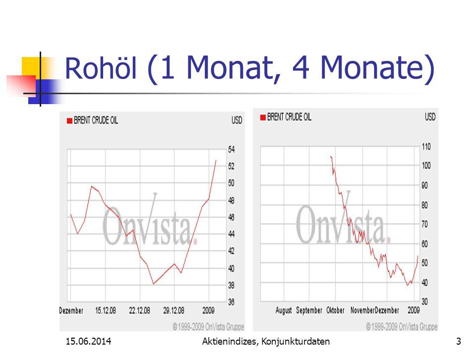 Aktienindizes, Konjunkturdaten Gold (1 Monat, 4Monate) 4