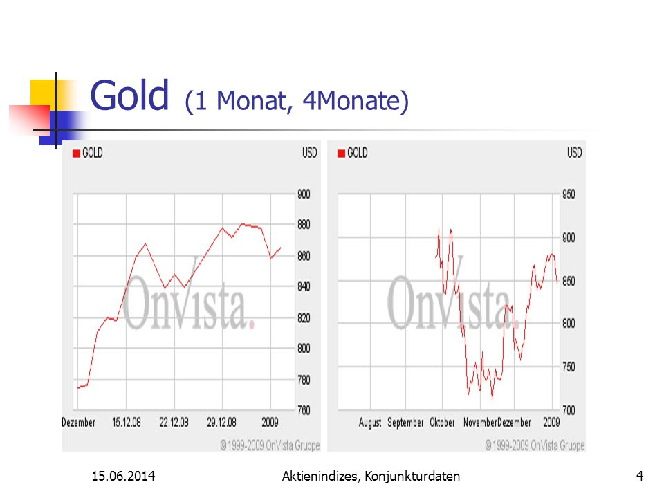 15.06.2014Aktienindizes, Konjunkturdaten Dow Jones Ind. / DAX-30 /EURUSD 15