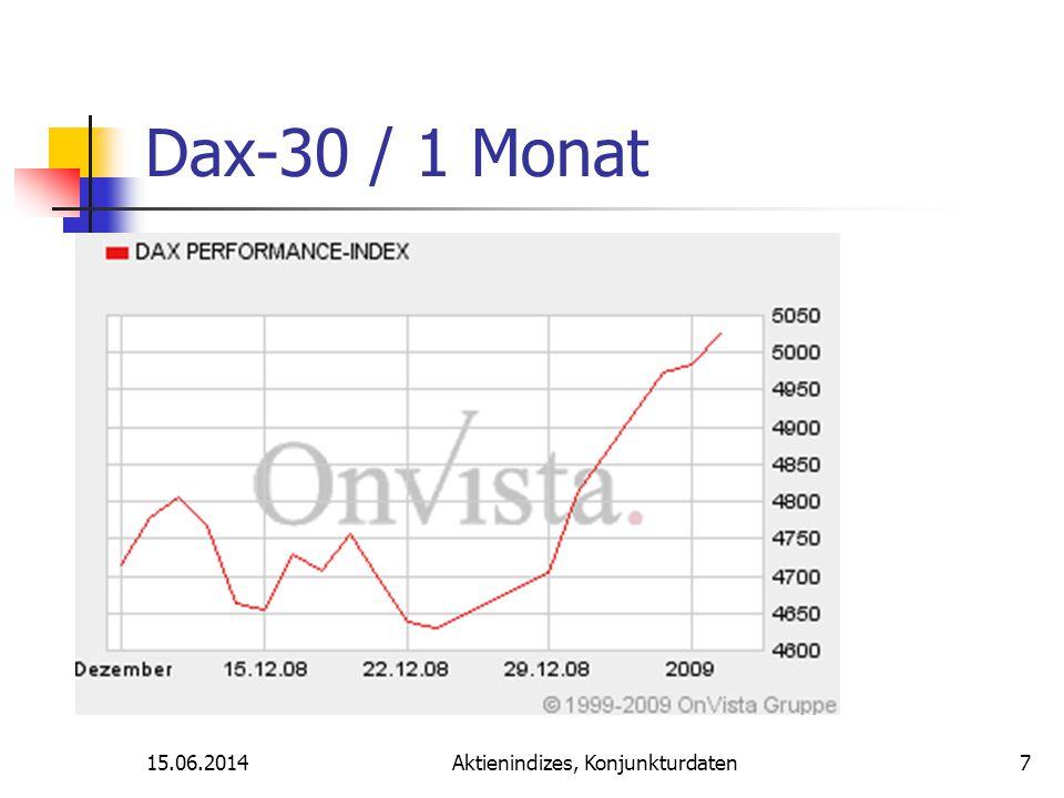 15.06.2014Aktienindizes, Konjunkturdaten Dax-30 / 1 Monat 7