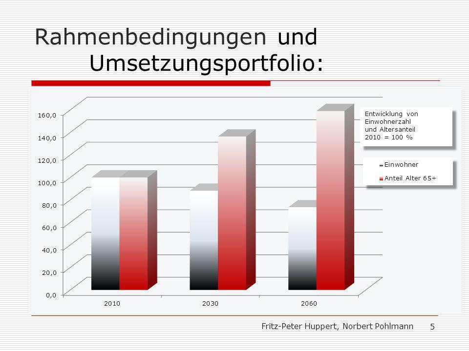 Rahmenbedingungen und Umsetzungsportfolio: Fritz-Peter Huppert, Norbert Pohlmann 5 Demographische Entwicklung: Bevölkerung geht zurück; Altersdurchschnitt steigt