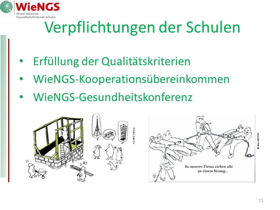 11 Verpflichtungen der Schulen Erfüllung der Qualitätskriterien WieNGS-Kooperationsübereinkommen WieNGS-Gesundheitskonferenz © Liisa Kanerva Moldaschl©1997