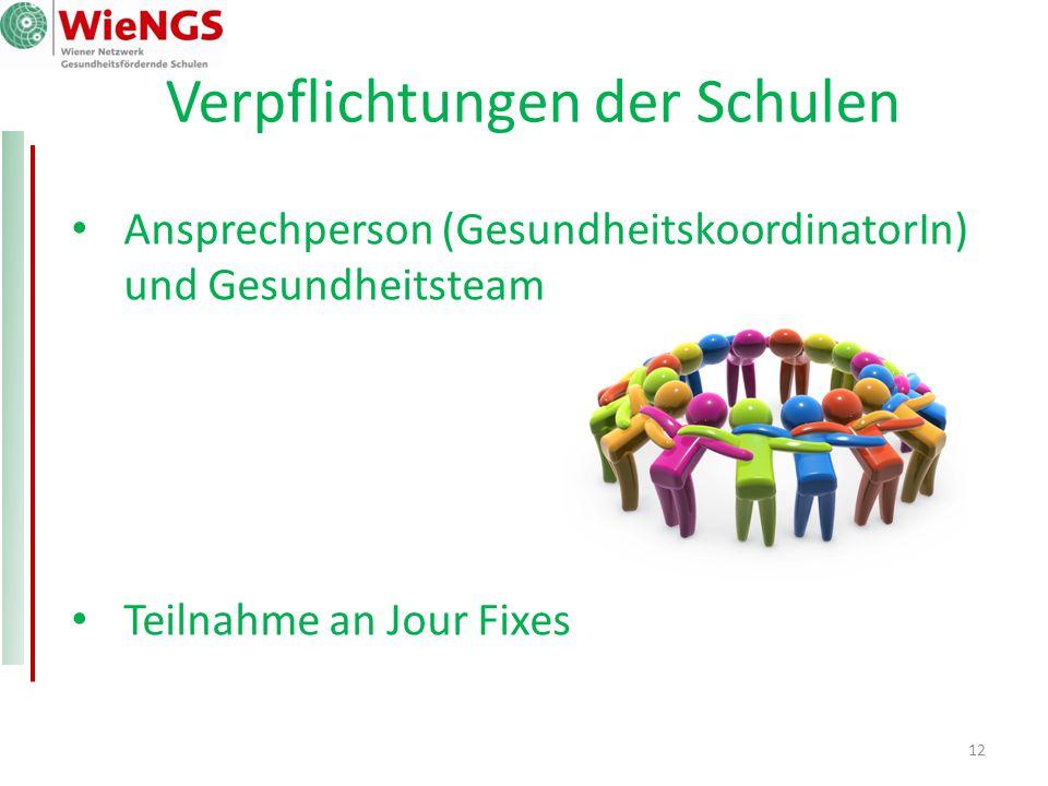 12 Verpflichtungen der Schulen Ansprechperson (GesundheitskoordinatorIn) und Gesundheitsteam Teilnahme an Jour Fixes