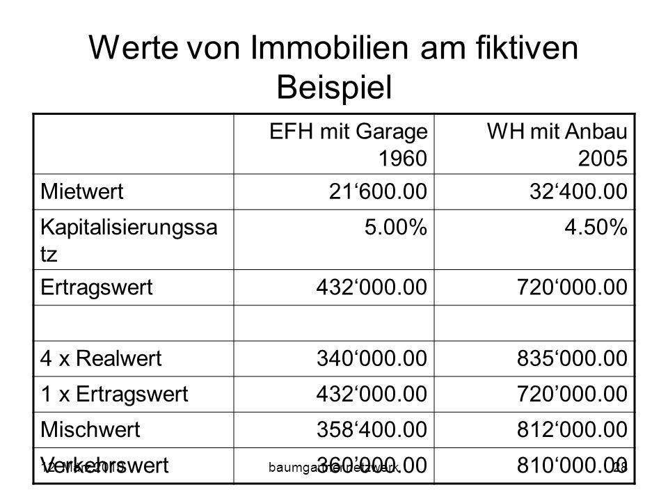 12. März 2010baumgartner netzwerk28 Werte von Immobilien am fiktiven Beispiel EFH mit Garage 1960 WH mit Anbau 2005 Mietwert21600.0032400.00 Kapitalis