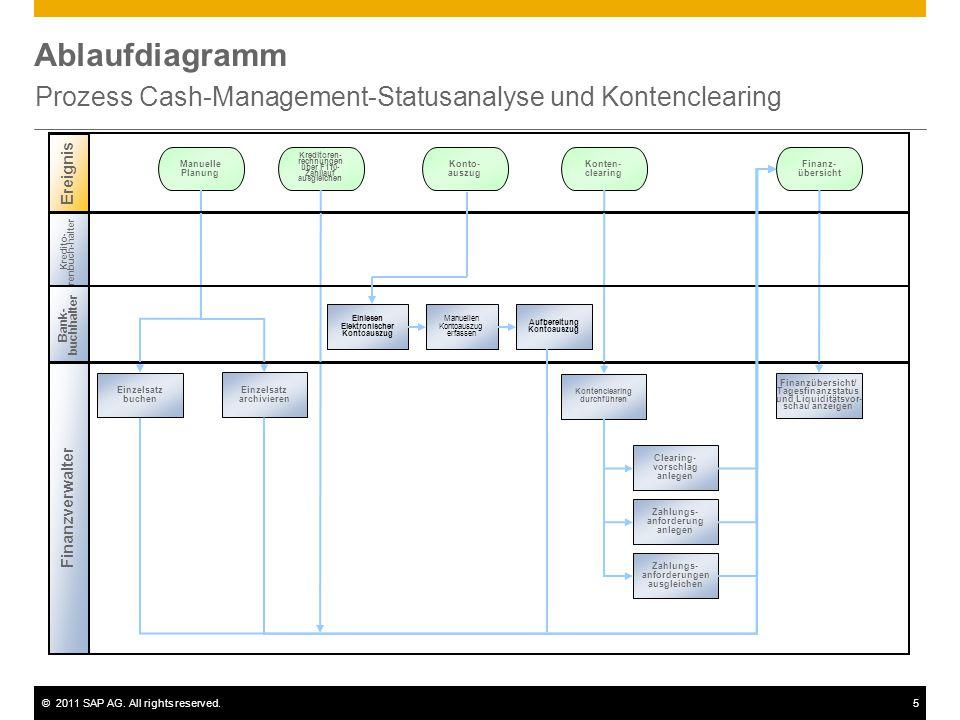 ©2011 SAP AG. All rights reserved.5 Ablaufdiagramm Prozess Cash-Management-Statusanalyse und Kontenclearing Ereignis Kredito- renbuch-halter Finanzver