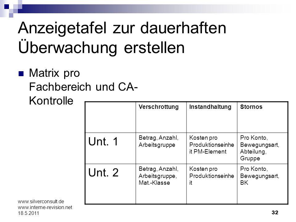 32 www.silverconsult.de www.interne-revision.net 18.5.2011 Anzeigetafel zur dauerhaften Überwachung erstellen Matrix pro Fachbereich und CA- Kontrolle