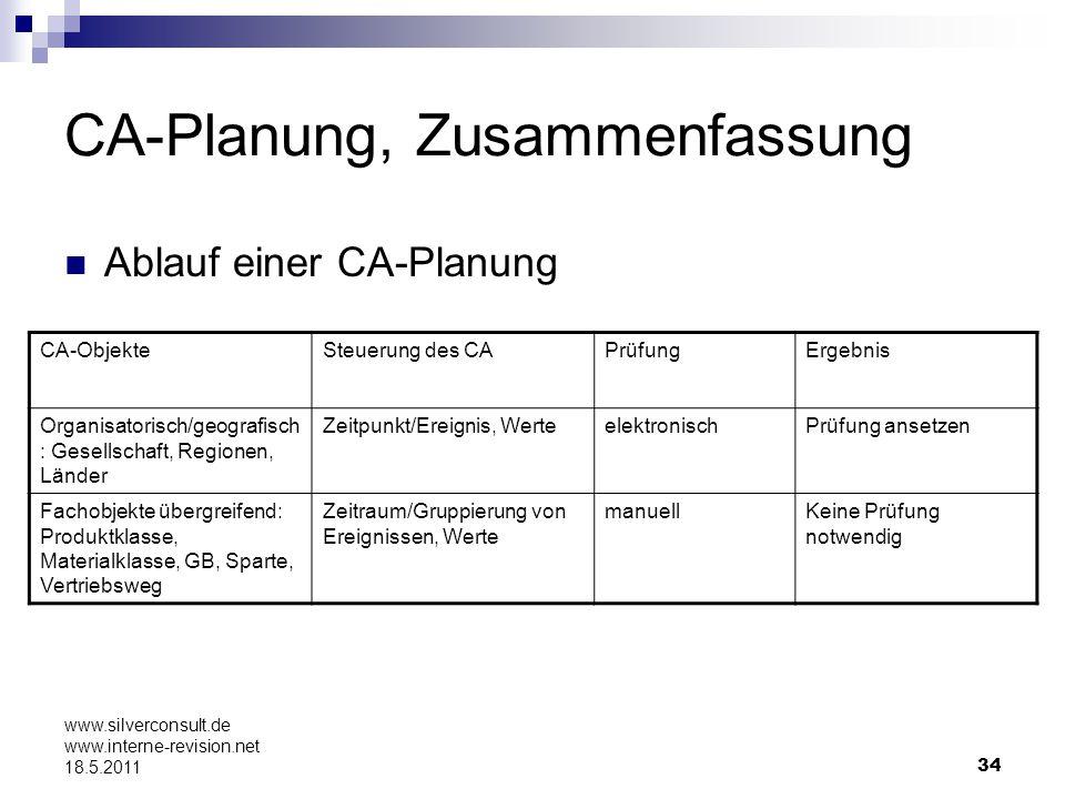 34 www.silverconsult.de www.interne-revision.net 18.5.2011 CA-Planung, Zusammenfassung Ablauf einer CA-Planung CA-ObjekteSteuerung des CAPrüfungErgebn