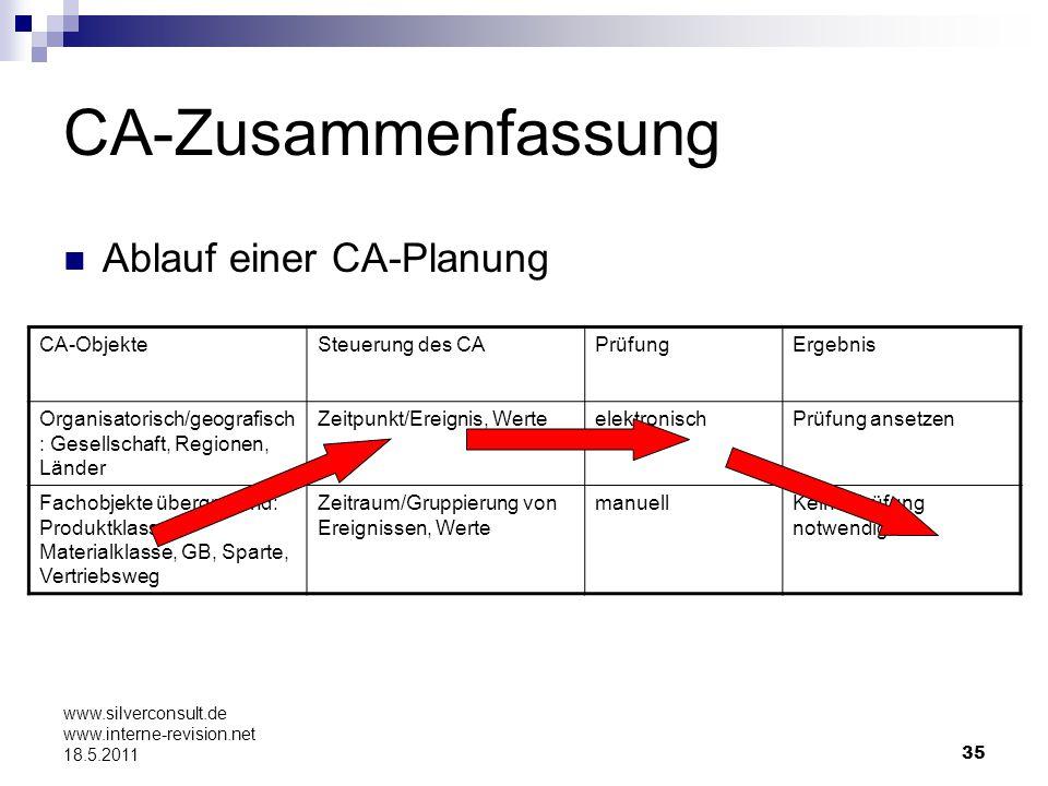 35 www.silverconsult.de www.interne-revision.net 18.5.2011 CA-Zusammenfassung Ablauf einer CA-Planung CA-ObjekteSteuerung des CAPrüfungErgebnis Organi