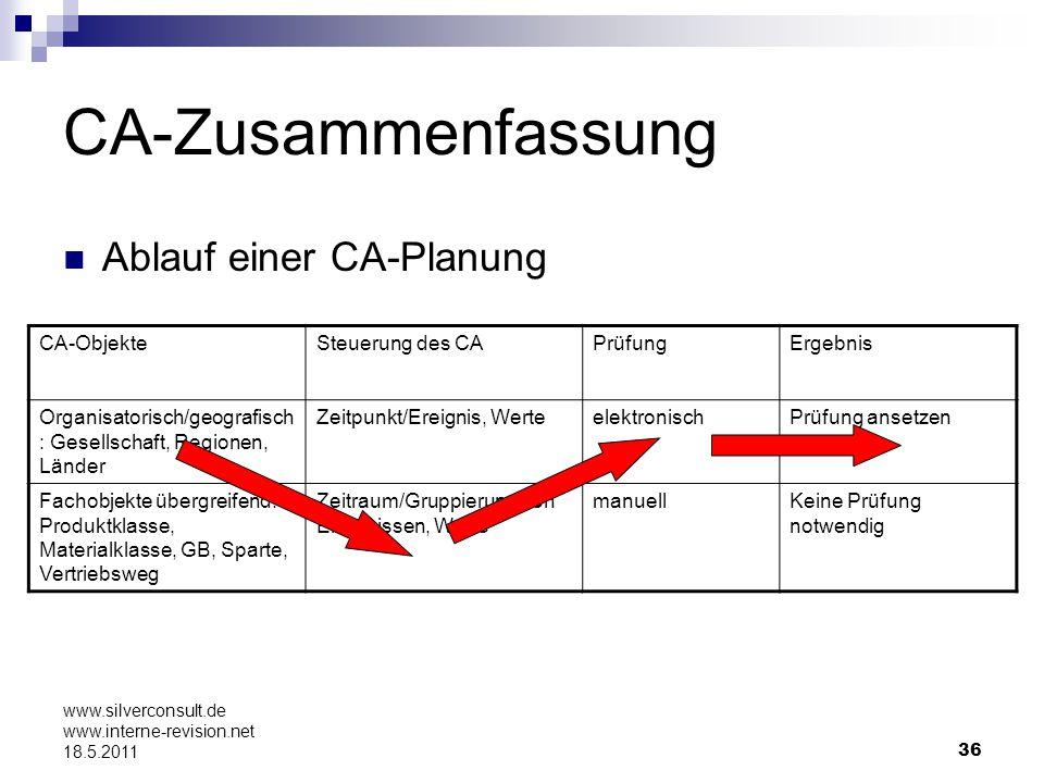 36 www.silverconsult.de www.interne-revision.net 18.5.2011 CA-Zusammenfassung Ablauf einer CA-Planung CA-ObjekteSteuerung des CAPrüfungErgebnis Organi