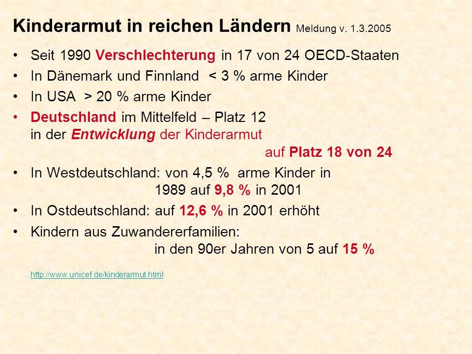 Kinderarmut in reichen Ländern Meldung v. 1.3.2005 Seit 1990 Verschlechterung in 17 von 24 OECD-Staaten In Dänemark und Finnland < 3 % arme Kinder In