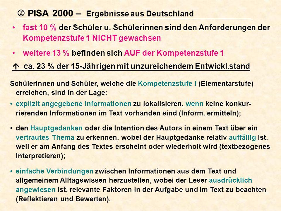 PISA 2000 – Ergebnisse aus Deutschland fast 10 % der Schüler u. Schülerinnen sind den Anforderungen der Kompetenzstufe 1 NICHT gewachsen weitere 13 %