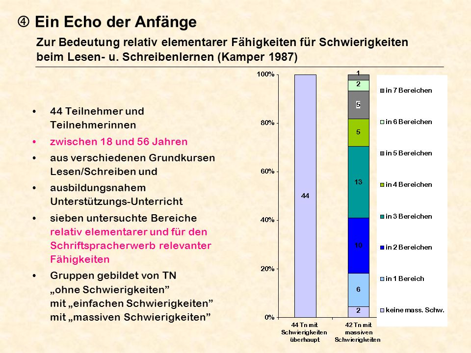 Ein Echo der Anfänge Zur Bedeutung relativ elementarer Fähigkeiten für Schwierigkeiten beim Lesen- u. Schreibenlernen (Kamper 1987) 44 Teilnehmer und