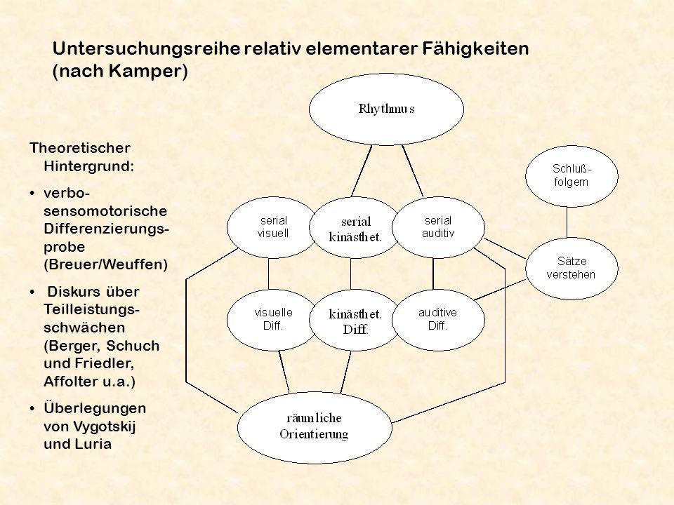 Untersuchungsreihe relativ elementarer Fähigkeiten (nach Kamper) Theoretischer Hintergrund: verbo- sensomotorische Differenzierungs- probe (Breuer/Weu