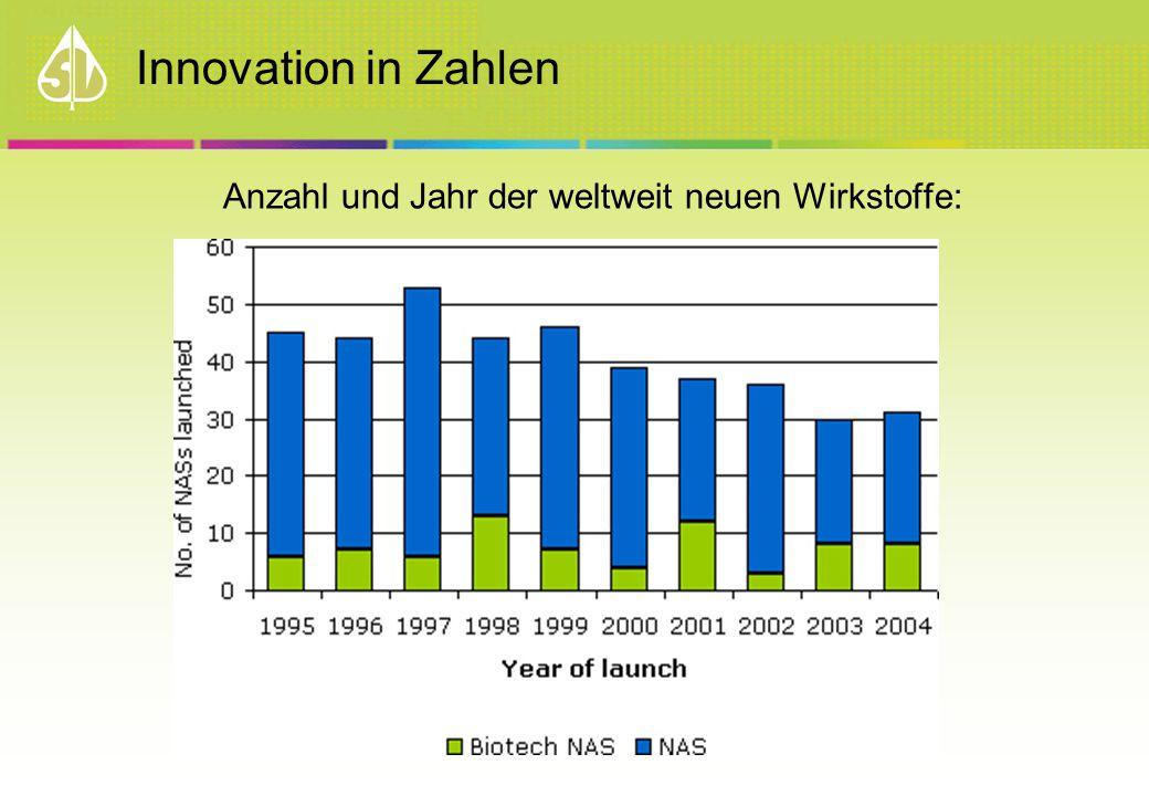 Innovation in Zahlen Anzahl und Jahr der weltweit neuen Wirkstoffe: