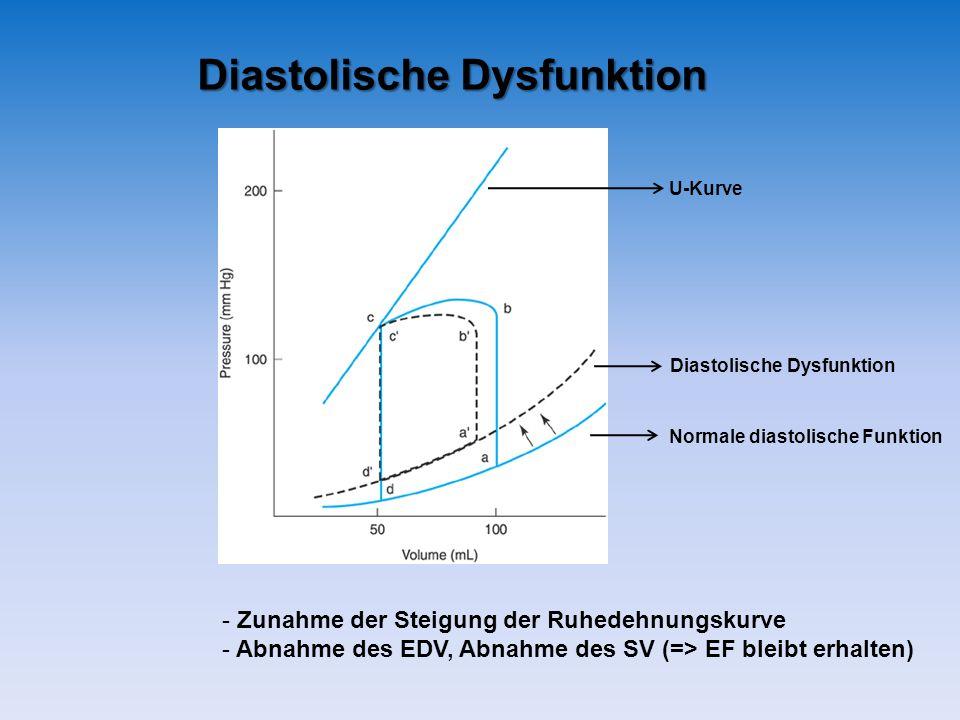Diastolische Dysfunktion - Zunahme der Steigung der Ruhedehnungskurve - Abnahme des EDV, Abnahme des SV (=> EF bleibt erhalten) Diastolische Dysfunktion Normale diastolische Funktion U-Kurve