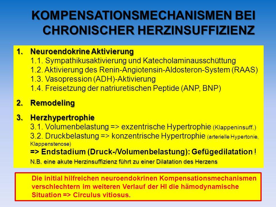 KOMPENSATIONSMECHANISMEN BEI CHRONISCHER HERZINSUFFIZIENZ 1.Neuroendokrine Aktivierung 1.1. Sympathikusaktivierung und Katecholaminausschüttung 1.2. A