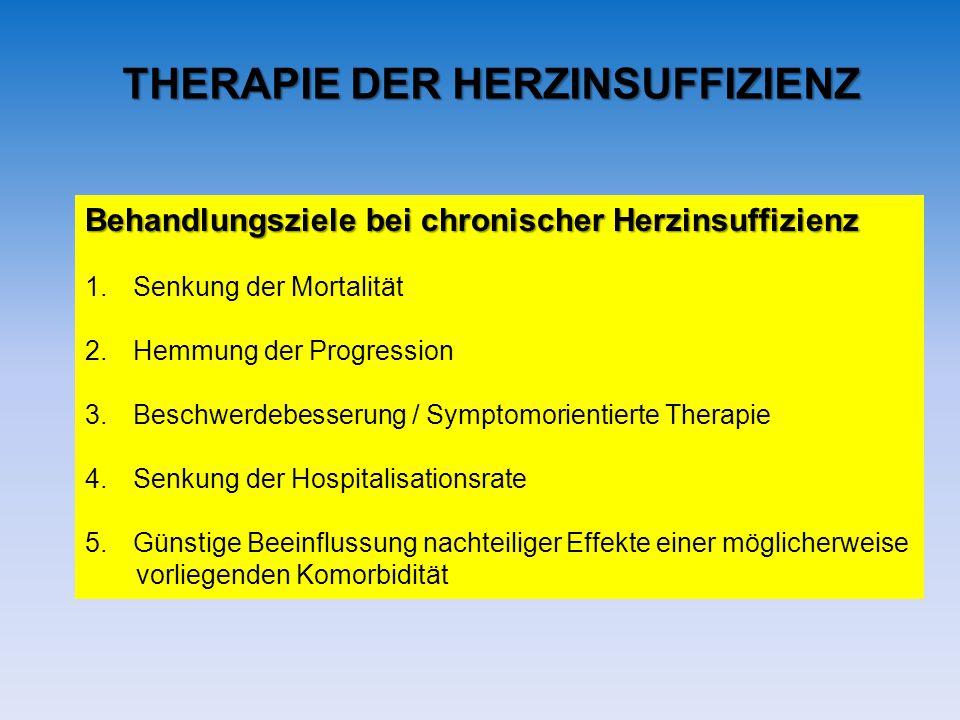 THERAPIE DER HERZINSUFFIZIENZ Behandlungsziele bei chronischer Herzinsuffizienz 1.Senkung der Mortalität 2.Hemmung der Progression 3.Beschwerdebesseru