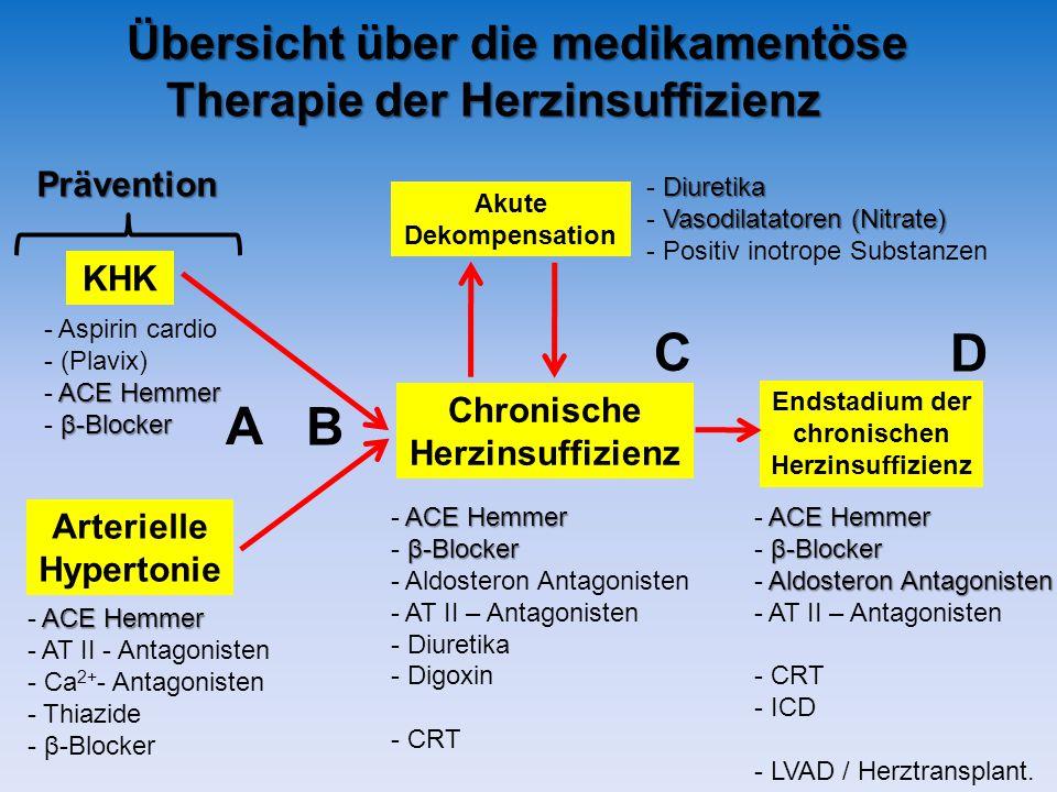 Übersicht über die medikamentöse Therapie der Herzinsuffizienz KHK Arterielle Hypertonie - Aspirin cardio - (Plavix) ACE Hemmer - ACE Hemmer β-Blocker - β-Blocker ACE Hemmer - ACE Hemmer - AT II - Antagonisten - Ca 2+ - Antagonisten - Thiazide - β-Blocker Chronische Herzinsuffizienz Akute Dekompensation Endstadium der chronischen Herzinsuffizienz Diuretika - Diuretika Vasodilatatoren (Nitrate) - Vasodilatatoren (Nitrate) - Positiv inotrope Substanzen ACE Hemmer - ACE Hemmer β-Blocker - β-Blocker - Aldosteron Antagonisten - AT II – Antagonisten - Diuretika - Digoxin - CRT ACE Hemmer - ACE Hemmer β-Blocker - β-Blocker Aldosteron Antagonisten - Aldosteron Antagonisten - AT II – Antagonisten - CRT - ICD - LVAD / Herztransplant.