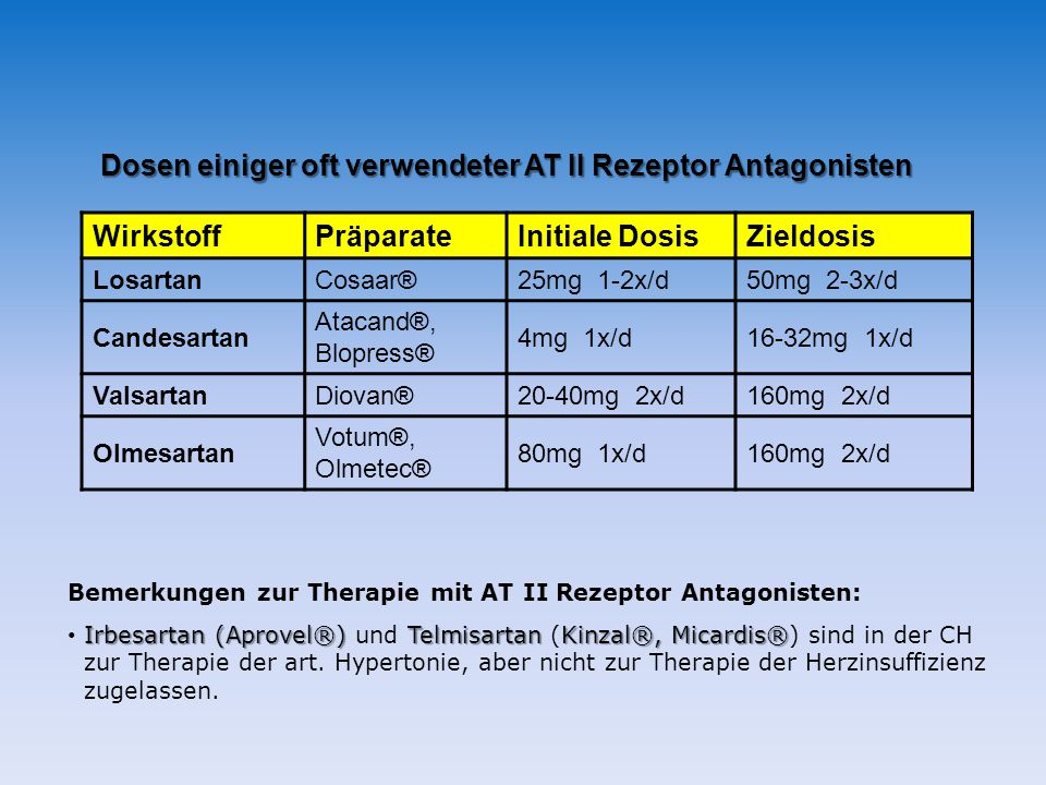 Dosen einiger oft verwendeter AT II Rezeptor Antagonisten WirkstoffPräparateInitiale DosisZieldosis LosartanCosaar®25mg 1-2x/d50mg 2-3x/d Candesartan