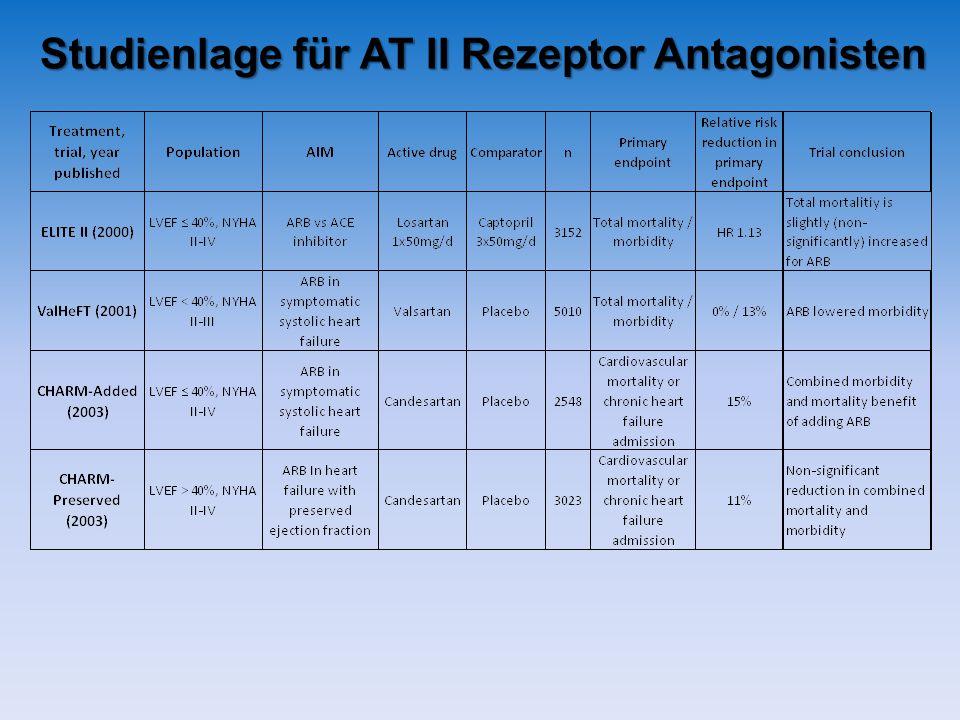 Studienlage für AT II Rezeptor Antagonisten