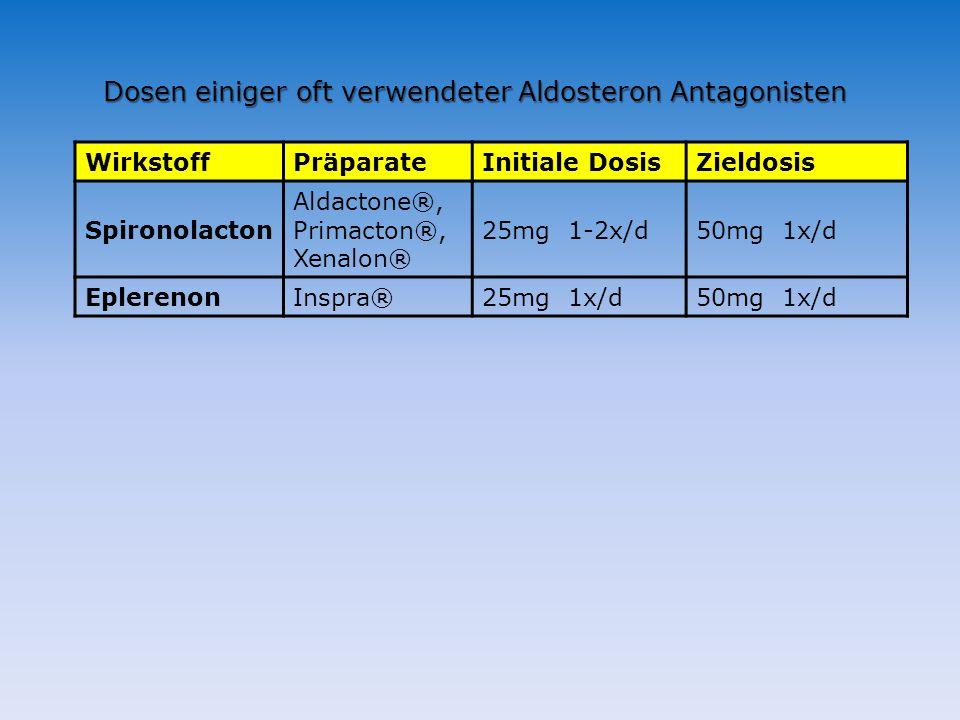 Dosen einiger oft verwendeter Aldosteron Antagonisten WirkstoffPräparateInitiale DosisZieldosis Spironolacton Aldactone®, Primacton®, Xenalon® 25mg 1-2x/d50mg 1x/d EplerenonInspra®25mg 1x/d50mg 1x/d