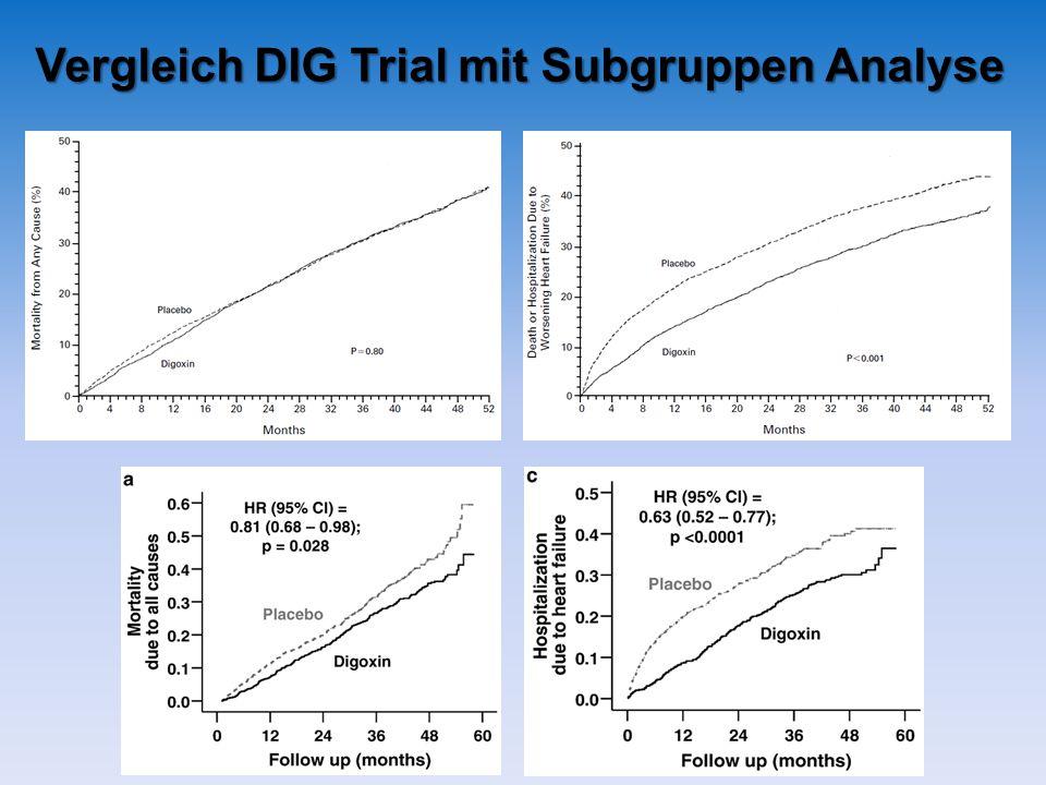 Vergleich DIG Trial mit Subgruppen Analyse