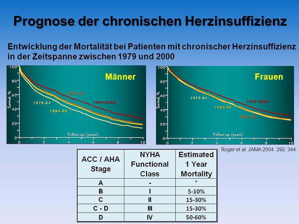 Prognose der chronischen Herzinsuffizienz Entwicklung der Mortalität bei Patienten mit chronischer Herzinsuffizienz in der Zeitspanne zwischen 1979 und 2000 MännerFrauen Roger et al.