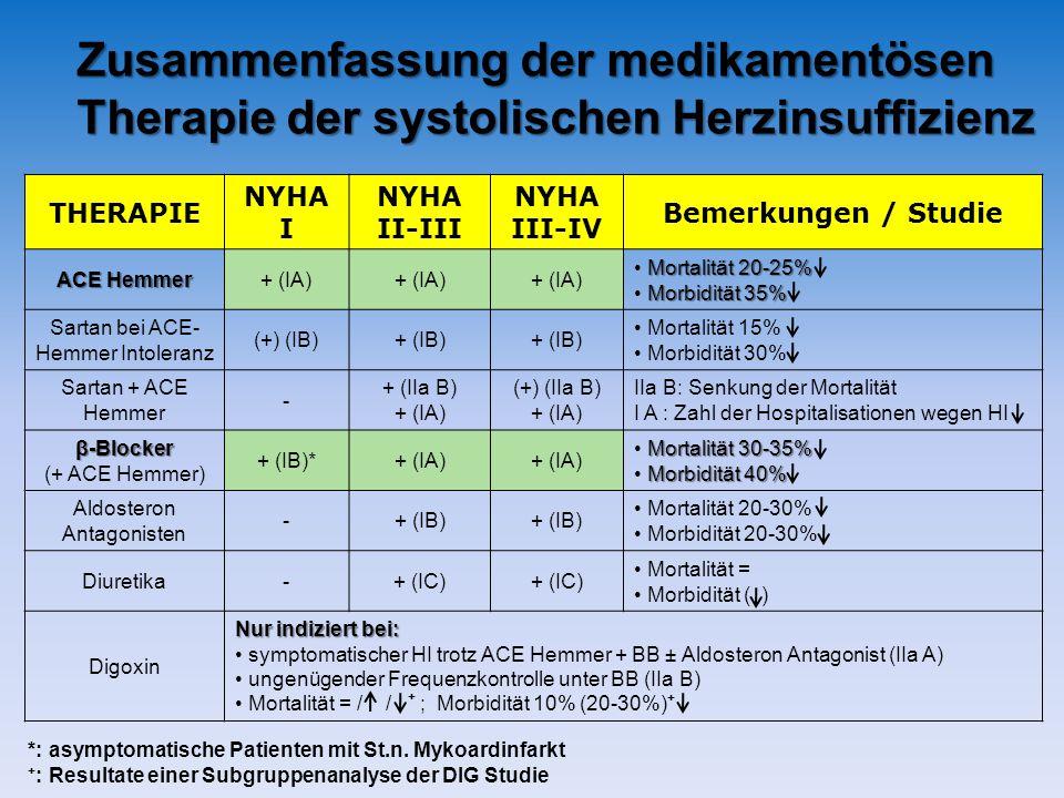 THERAPIE NYHA I NYHA II-III NYHA III-IV Bemerkungen / Studie ACE Hemmer + (IA) Mortalität 20-25% Morbidität 35% Sartan bei ACE- Hemmer Intoleranz (+) (IB)+ (IB) Mortalität 15% Morbidität 30% Sartan + ACE Hemmer - + (IIa B) + (IA) (+) (IIa B) + (IA) IIa B: Senkung der Mortalität I A : Zahl der Hospitalisationen wegen HI β-Blocker β-Blocker (+ ACE Hemmer) + (IB)*+ (IA) Mortalität 30-35% Morbidität 40% Aldosteron Antagonisten -+ (IB) Mortalität 20-30% Morbidität 20-30% Diuretika-+ (IC) Mortalität = Morbidität ( ) Digoxin Nur indiziert bei: symptomatischer HI trotz ACE Hemmer + BB ± Aldosteron Antagonist (IIa A) ungenügender Frequenzkontrolle unter BB (IIa B) Mortalität = / / ; Morbidität 10% (20-30%) Zusammenfassung der medikamentösen Therapie der systolischen Herzinsuffizienz *: asymptomatische Patienten mit St.n.