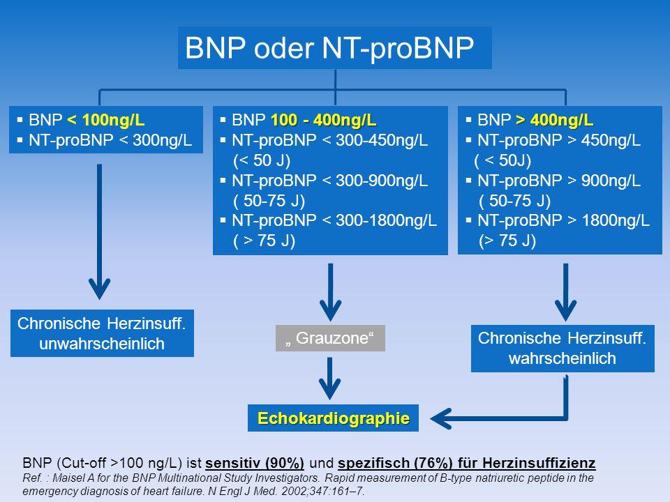 BNP < 100ng/L NT-proBNP < 300ng/L BNP oder NT-proBNP 100 - 400ng/L BNP 100 - 400ng/L NT-proBNP < 300-450ng/L (< 50 J) NT-proBNP < 300-900ng/L ( 50-75