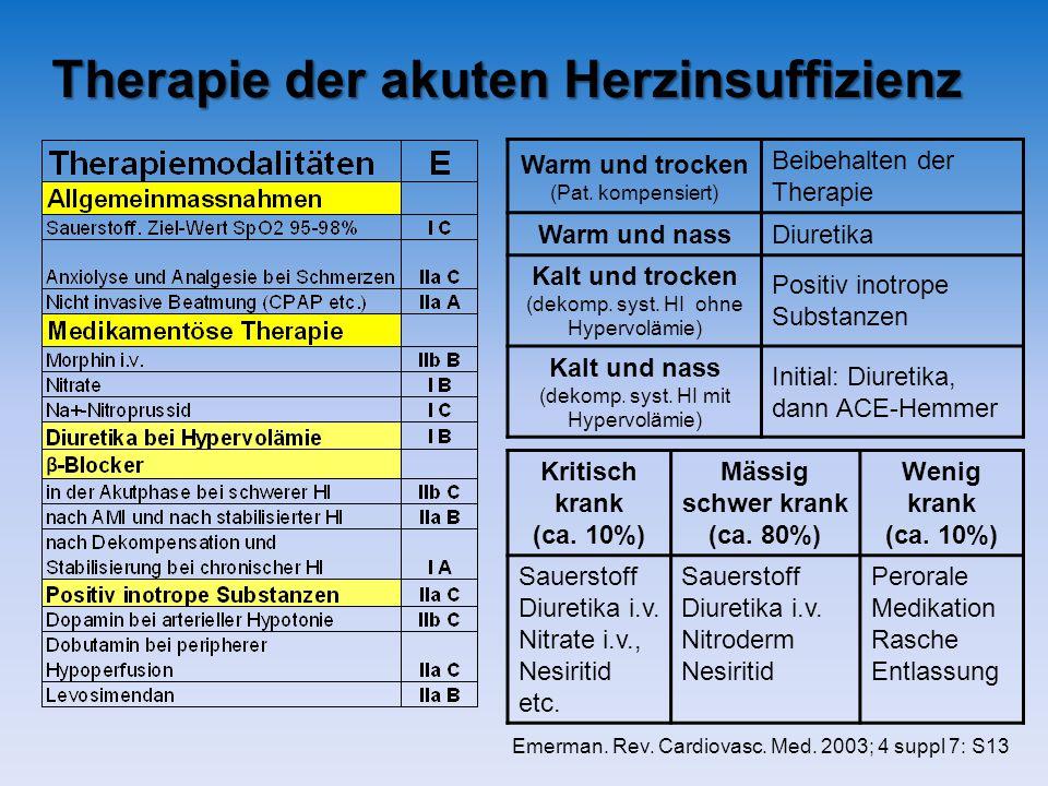 Therapie der akuten Herzinsuffizienz Kritisch krank (ca. 10%) Mässig schwer krank (ca. 80%) Wenig krank (ca. 10%) Sauerstoff Diuretika i.v. Nitrate i.