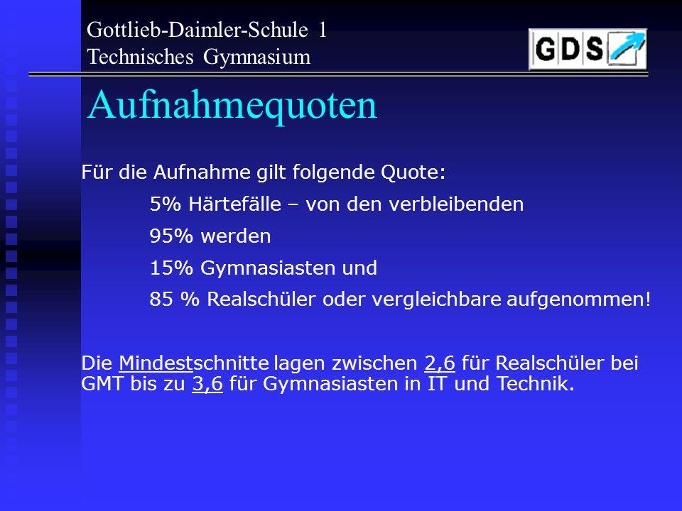 Gottlieb-Daimler-Schule 1 Technisches Gymnasium Termine für die Aufnahme -01.03.06Eingang Bewerbung bei der Schule in der ersten Präferenz (Halbjahreszeugnis) -31.03.06Rückmeldung an die Bewerber mit dem Hinweis auf -Bedingte Zusage -Vorläufige Absage -25.04.06Erklärung der Bewerber über -Annahme des Platzes -Aufrechterhaltung der Bewerbung bei Absage -28.04.06Info an Bewerber, die sich nicht zurückgemeldet haben Absage.