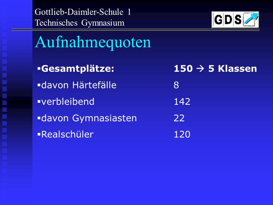 Gottlieb-Daimler-Schule 1 Technisches Gymnasium Aufnahmequoten Für die Aufnahme gilt folgende Quote: 5% Härtefälle – von den verbleibenden 95% werden 15% Gymnasiasten und 85 % Realschüler oder vergleichbare aufgenommen.