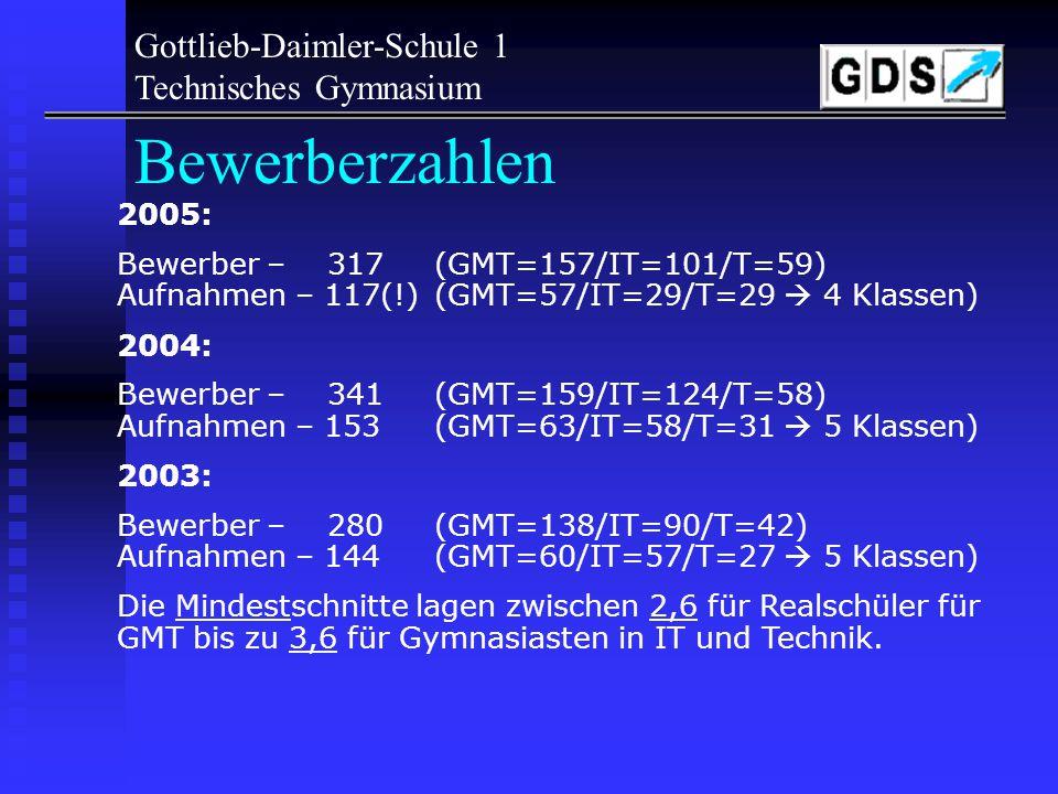 Gottlieb-Daimler-Schule 1 Technisches Gymnasium Aufnahmequoten Gesamtplätze:150 5 Klassen davon Härtefälle 8 verbleibend142 davon Gymnasiasten22 Reals