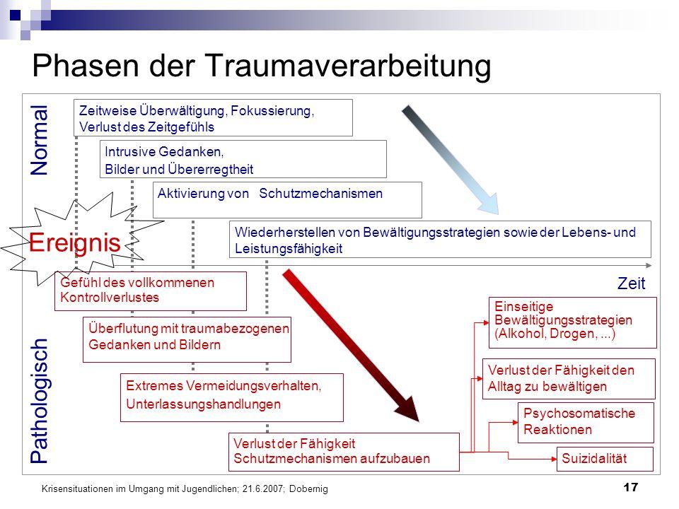 Krisensituationen im Umgang mit Jugendlichen; 21.6.2007; Dobernig 17 Phasen der Traumaverarbeitung Normal Pathologisch Intrusive Gedanken, Bilder und