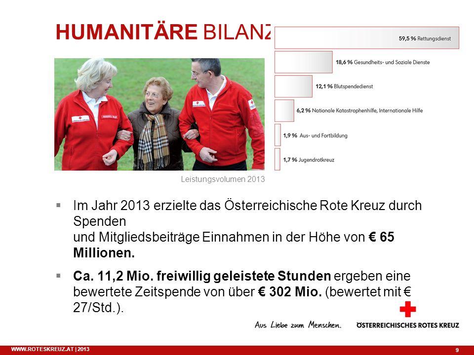 9 WWW.ROTESKREUZ.AT | 2013 HUMANITÄRE BILANZ Im Jahr 2013 erzielte das Österreichische Rote Kreuz durch Spenden und Mitgliedsbeiträge Einnahmen in der
