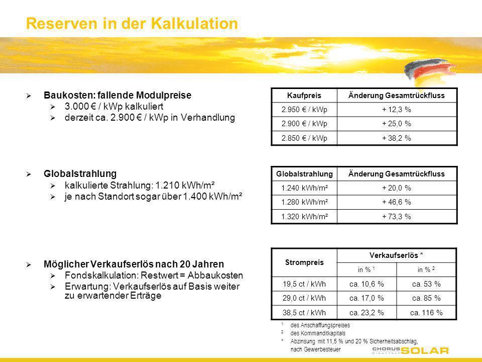 Reserven in der Kalkulation Baukosten: fallende Modulpreise 3.000 / kWp kalkuliert derzeit ca. 2.900 / kWp in Verhandlung Globalstrahlung kalkulierte