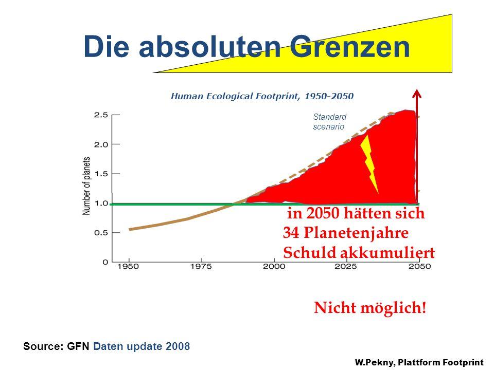 Die absoluten Grenzen W.Pekny, Plattform Footprint Source: GFN Daten update 2008 Sustainable scenario Standard scenario Human Ecological Footprint, 1950-2050 in 2050 hätten sich 34 Planetenjahre Schuld akkumuliert Nicht möglich!