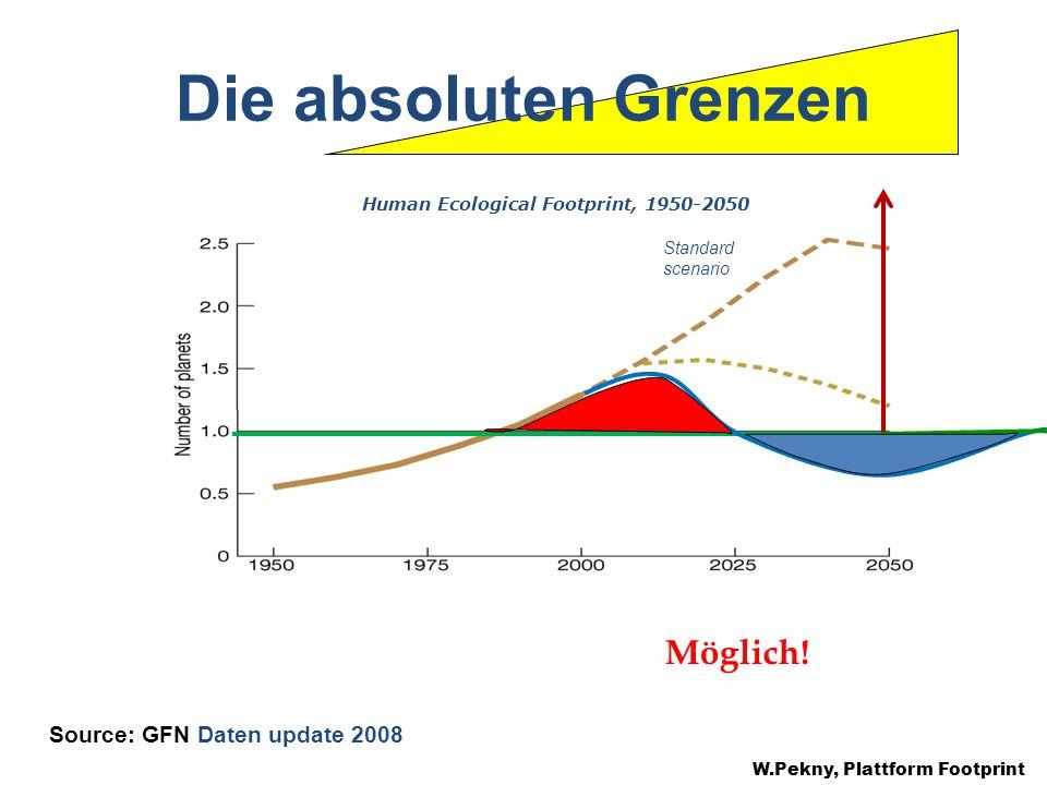 Die absoluten Grenzen W.Pekny, Plattform Footprint Source: GFN Daten update 2008 Standard scenario Human Ecological Footprint, 1950-2050 Möglich!