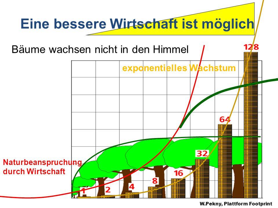 Eine bessere Wirtschaft ist möglich Bäume wachsen nicht in den Himmel W.Pekny, Plattform Footprint Naturbeanspruchung durch Wirtschaft exponentielles Wachstum
