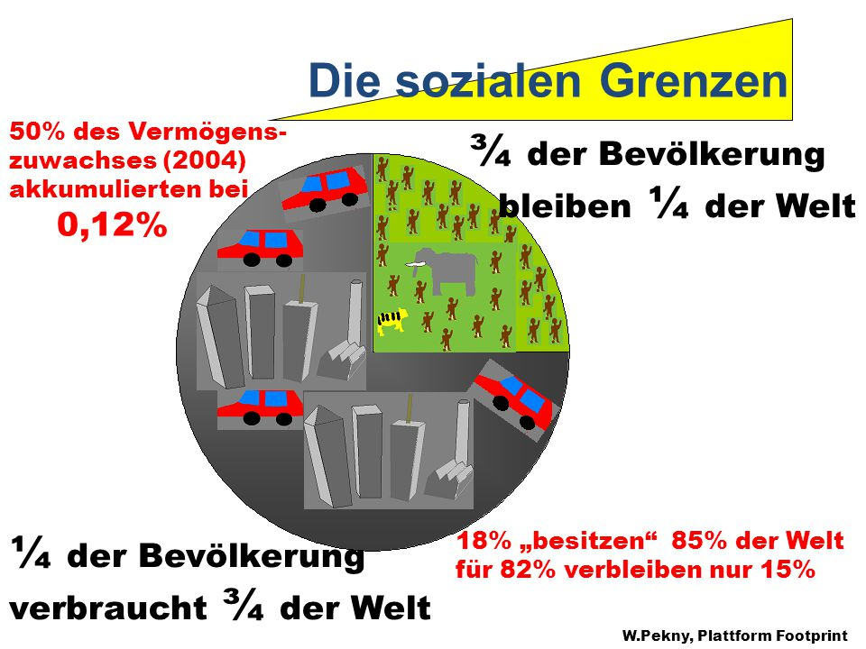 Die sozialen Grenzen ¼ der Bevölkerung verbraucht ¾ der Welt ¾ der Bevölkerung bleiben ¼ der Welt 18% besitzen 85% der Welt für 82% verbleiben nur 15% 50% des Vermögens- zuwachses (2004) akkumulierten bei 0,12% W.Pekny, Plattform Footprint